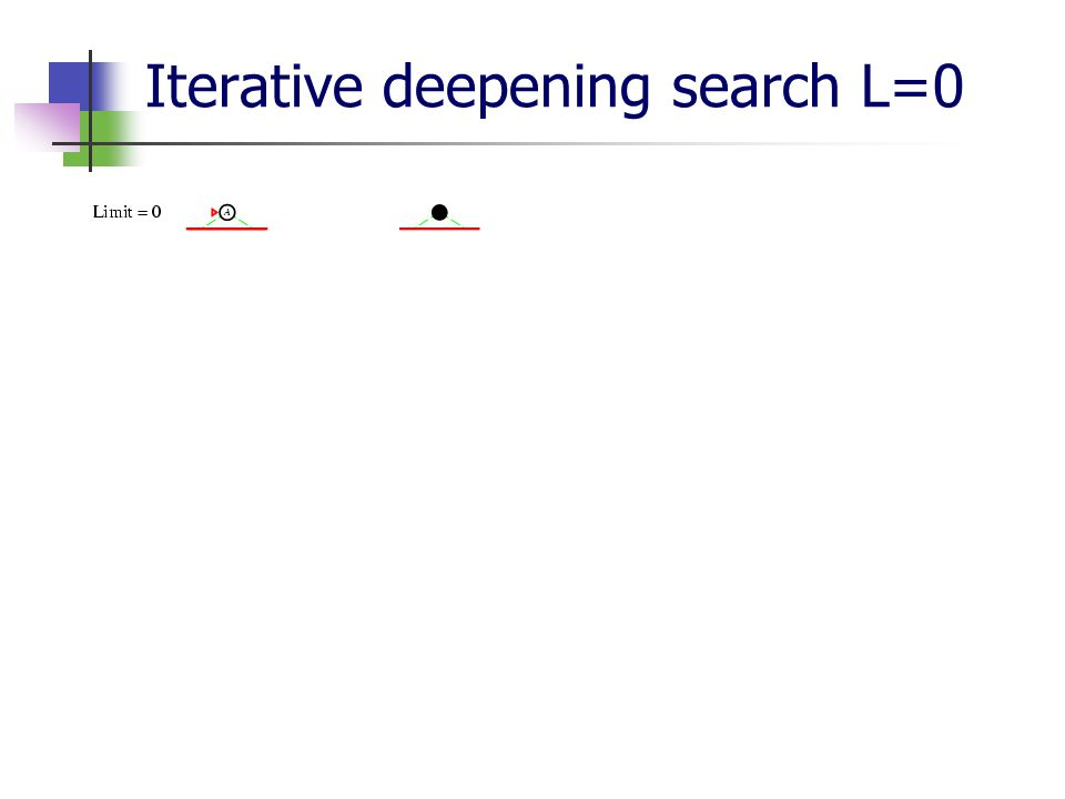 Iterative deepening search L=0
