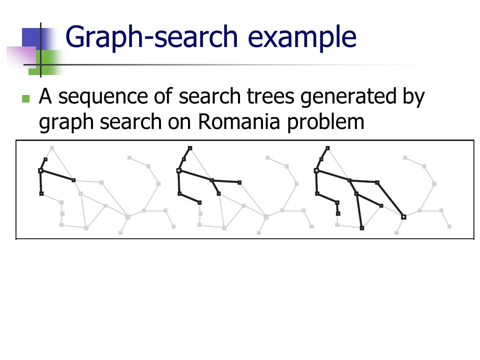 Graph-search example A sequence of search trees generated by graph search on Romania problem