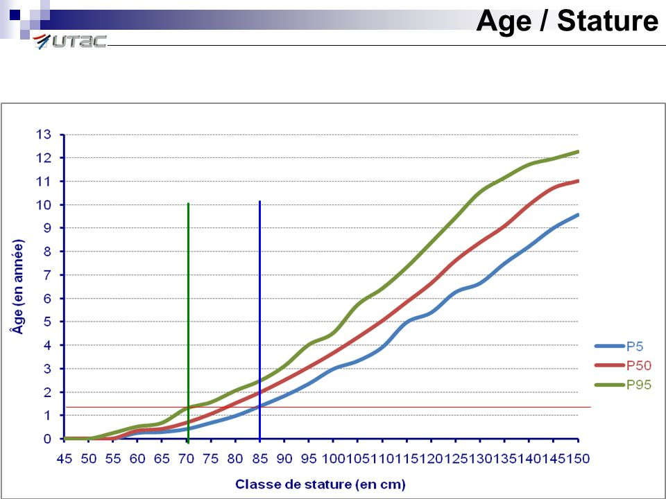 Age / Stature