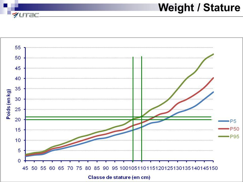 Weight / Stature