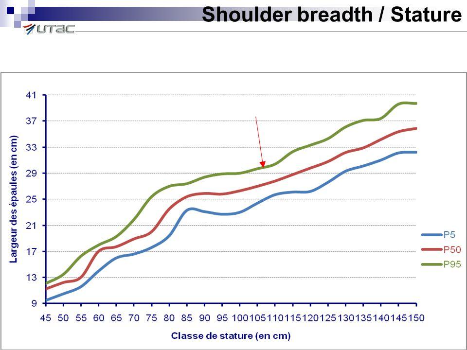 Shoulder breadth / Stature