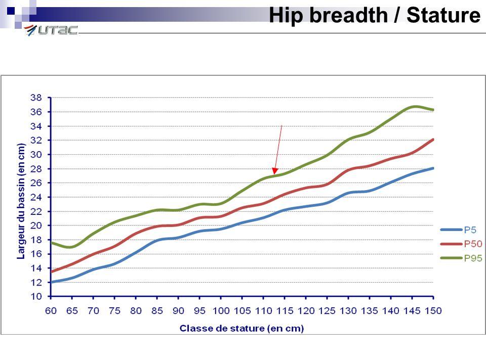 Hip breadth / Stature