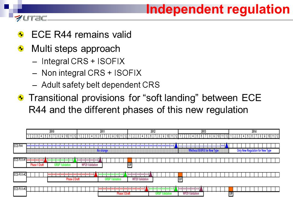 Independent regulation ECE R44 remains valid Multi steps approach –Integral CRS + ISOFIX –Non integral CRS + ISOFIX –Adult safety belt dependent CRS Transitional provisions for soft landing between ECE R44 and the different phases of this new regulation