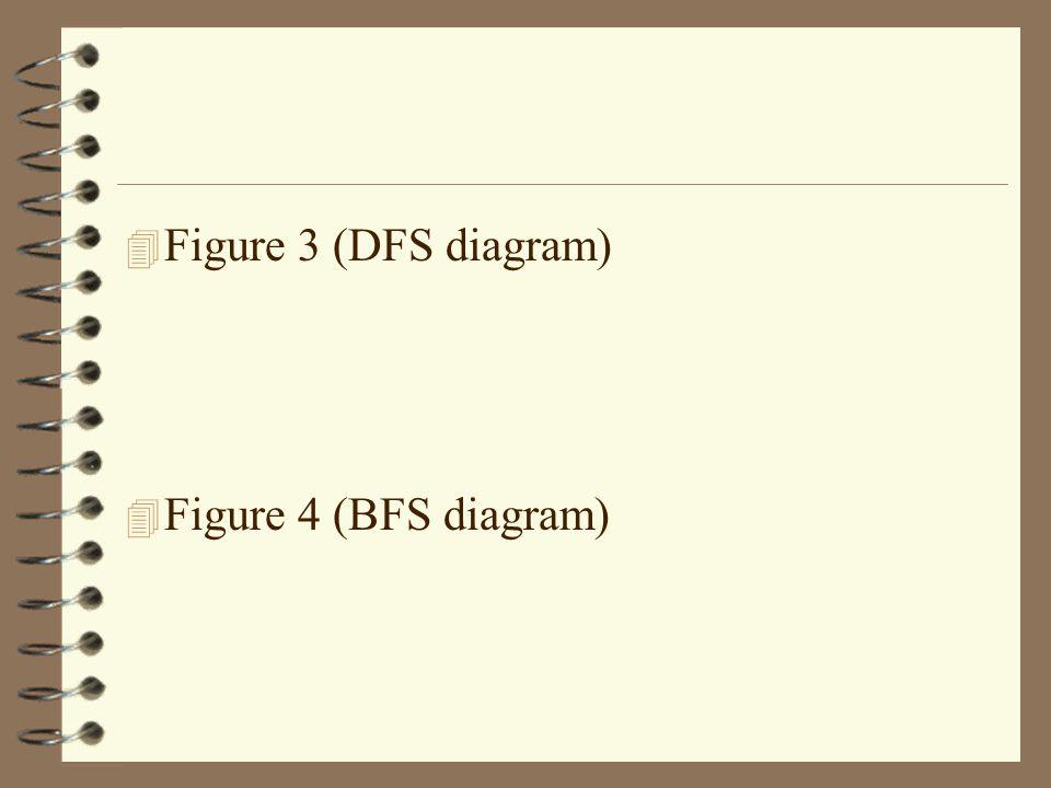 4 Figure 3 (DFS diagram) 4 Figure 4 (BFS diagram)