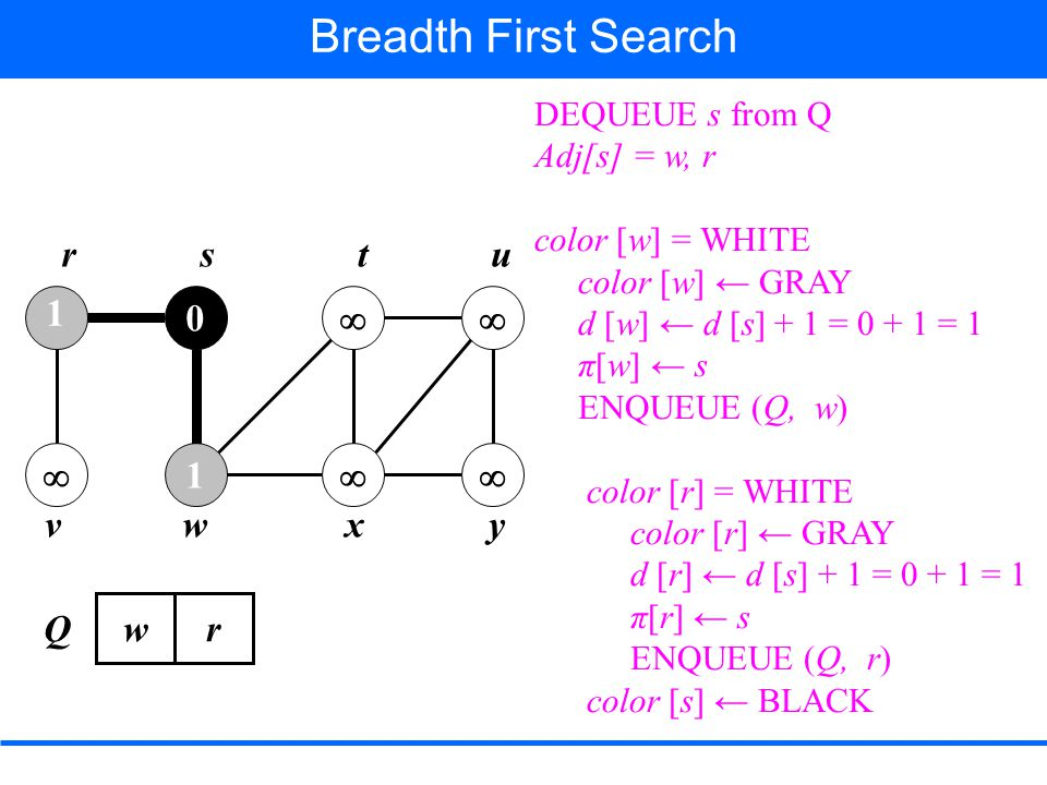 1  0 1     rstu vwxy Breadth First Search DEQUEUE s from Q Adj[s] = w, r color [w] = WHITE color [w] ← GRAY d [w] ← d [s] + 1 = 0 + 1 = 1 π[w] ← s ENQUEUE (Q, w) color [r] = WHITE color [r] ← GRAY d [r] ← d [s] + 1 = 0 + 1 = 1 π[r] ← s ENQUEUE (Q, r) color [s] ← BLACK w Q r