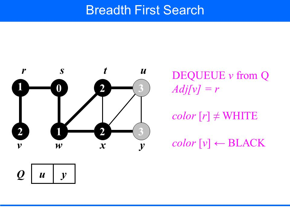 Breadth First Search DEQUEUE v from Q Adj[v] = r color [r] ≠ WHITE color [v] ← BLACK 1 2 0 1 2 2 3 3 rstu vwxy Q uy