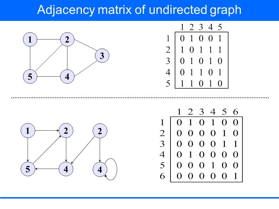 The amount of memory required is T(V 2 ) For undirected graph to cut down needed memory only entries on and above diagonal are saved –In an undirected graph, (u, v) and (v, u) represents the same edge, adjacency matrix A of an undirected graph is its own transpose A = A T It can be adapted to represent weighted graphs.
