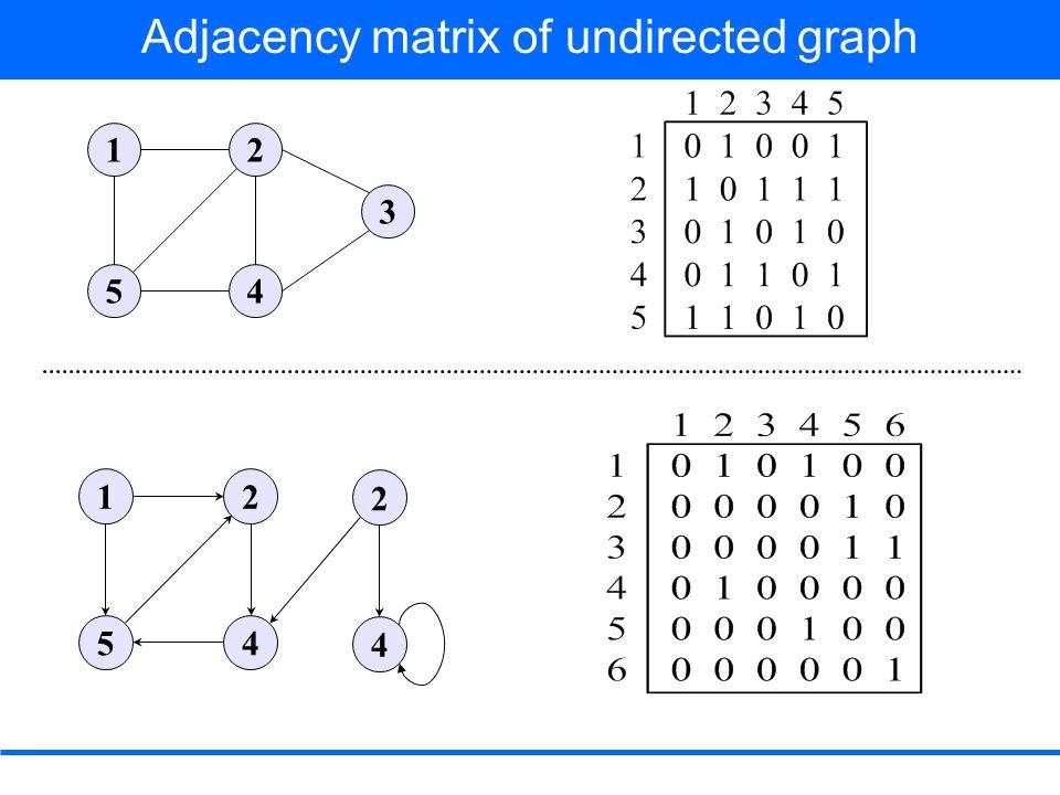 Breadth First Search DEQUEUE t from Q Adj[t] = u, w, x color [u] = WHITE color [u] ← GRAY d [u] ← d [t] + 1 = 2 + 1 = 3 π[u] ← t ENQUEUE (Q, u) color [w] ≠ WHITE color [x] ≠ WHITE color [t] ← BLACK 1 2 0 1 2 2 3  rstu vwxy Q xvu