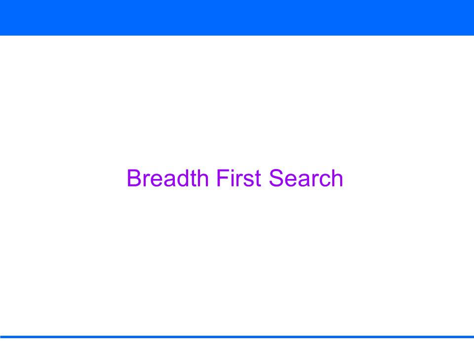 Breadth First Search DEQUEUE v from Q Adj[v] = r color [r] ≠ WHITE color [v] ← BLACK 1 2 0 1 2 2 3 3 rstu vwxy Q uy