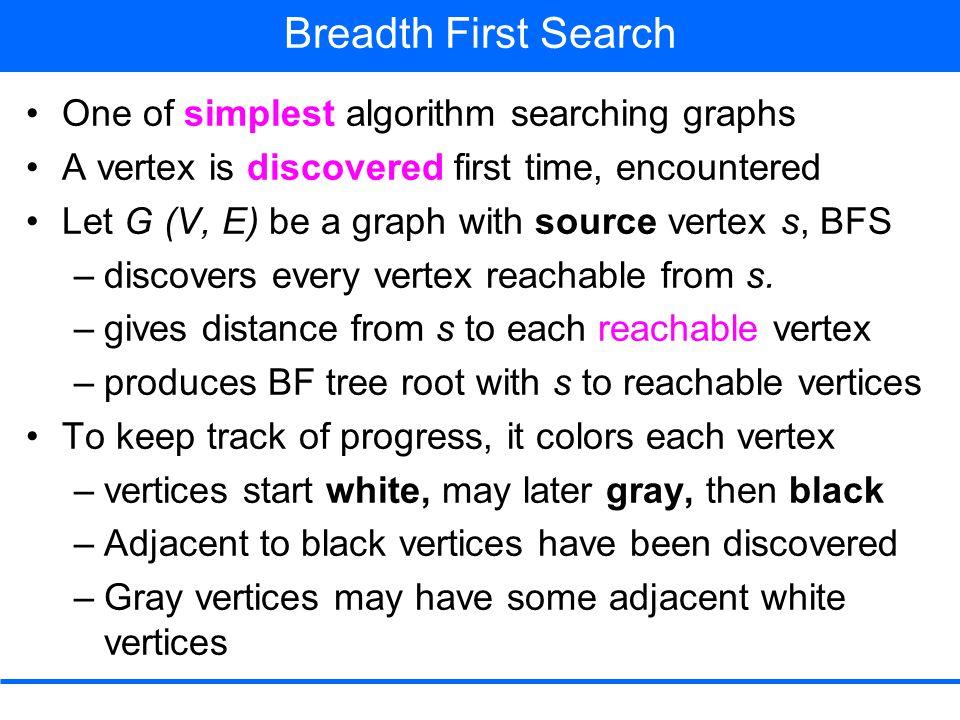 Breadth First Search DEQUEUE u from Q Adj[u] = t, x, y color [t] ≠ WHITE color [x] ≠ WHITE color [y] ≠ WHITE color [u] ← BLACK 1 2 0 1 2 2 3 3 rstu vwxy Q y