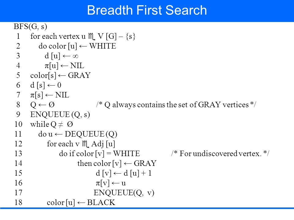       rstu vwxy  Q Except root node, s For each vertex u  V(G) color [u]  WHITE d[u]  ∞ π [s]  NIL