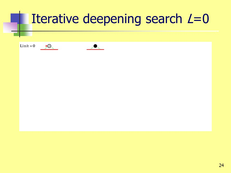 24 Iterative deepening search L=0