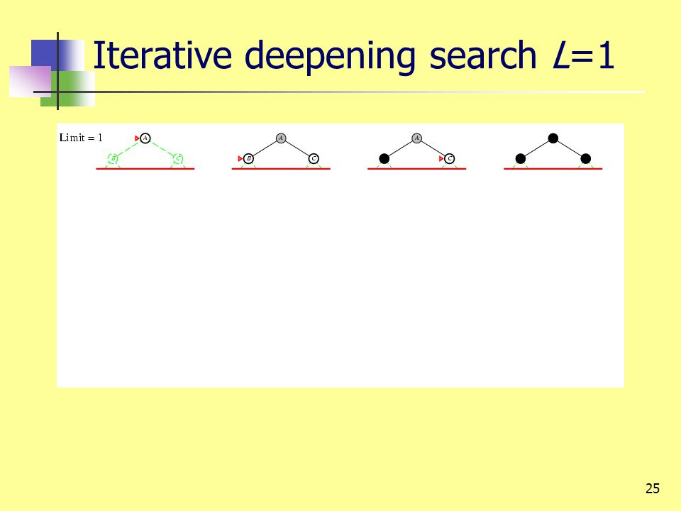25 Iterative deepening search L=1