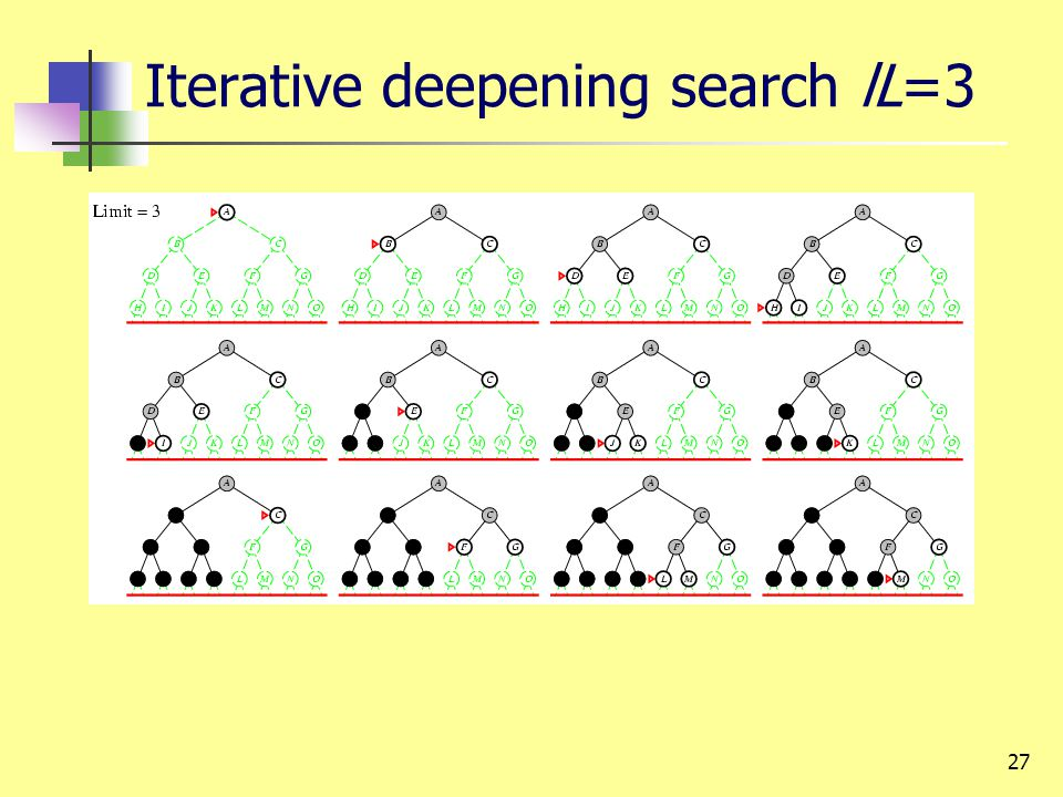 27 Iterative deepening search lL=3