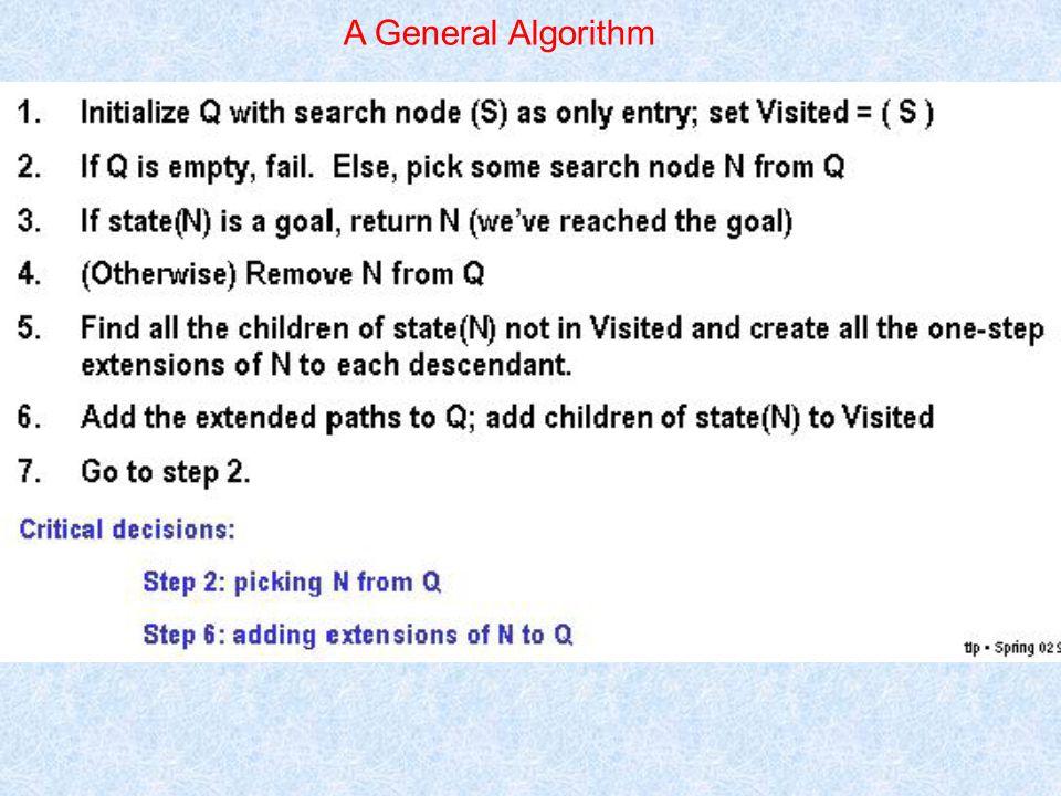Implementation of different algorithms