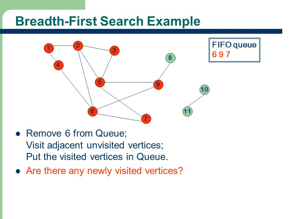 Breadth-First Search Example Remove 6 from Queue; Visit adjacent unvisited vertices; Put the visited vertices in Queue.