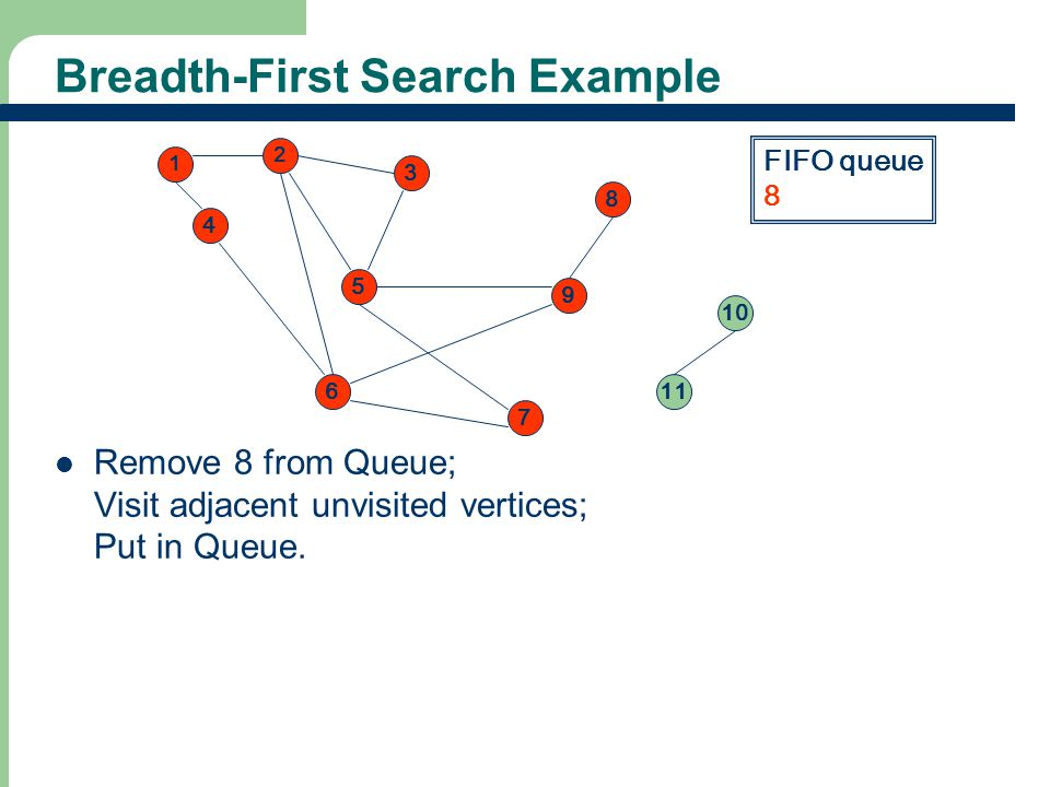 Breadth-First Search Example 2 3 5 4 1 8 9 6 7 11 10 FIFO queue 8 Remove 8 from Queue; Visit adjacent unvisited vertices; Put in Queue.
