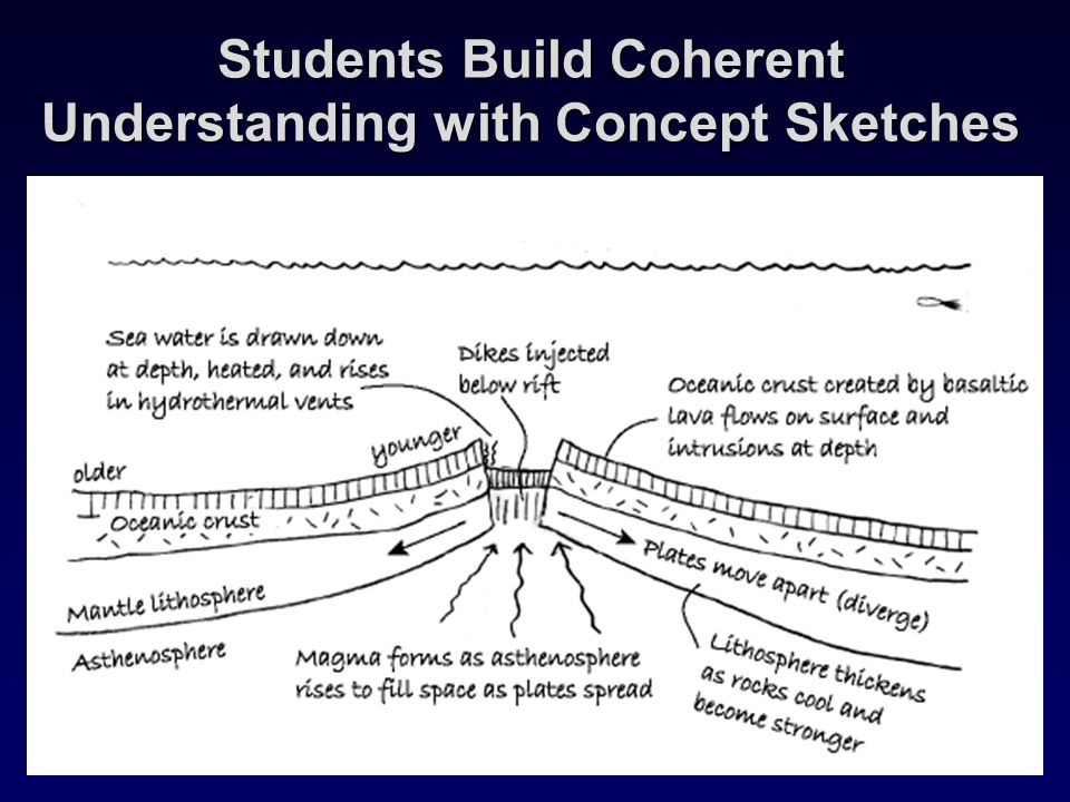 Students Build Coherent Understanding with Concept Sketches