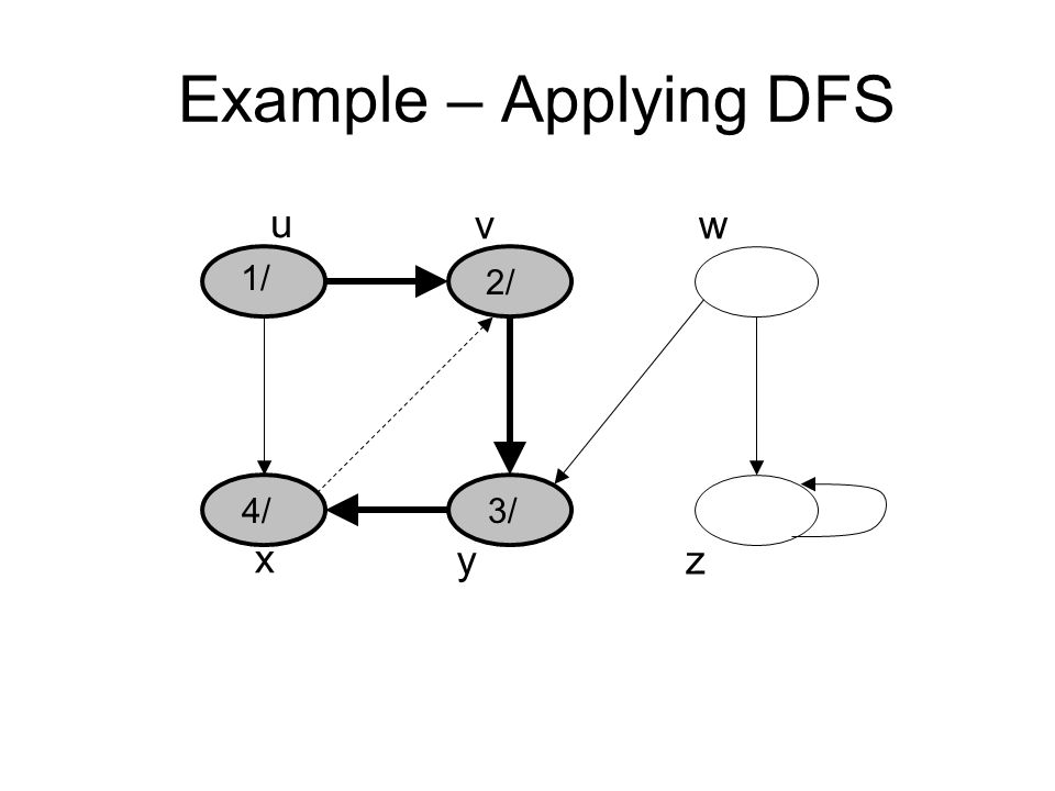 Example – Applying DFS u vw x yz 1/ 2/ 3/4/