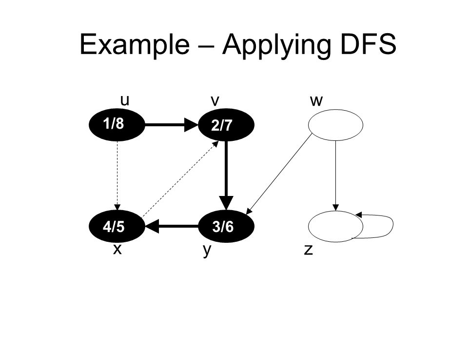 Example – Applying DFS u vw x yz 1/8 2/7 3/64/5
