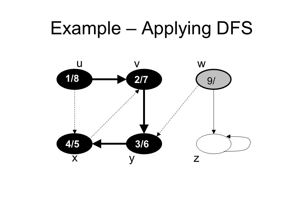 Example – Applying DFS u vw x yz 1/8 2/7 3/64/5 9/