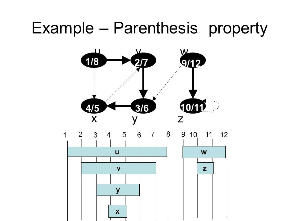 Example – Parenthesis property u vw x yz 1/8 2/7 3/64/5 9/12 10/11 1 2 3 4 5 6 7 8 9 u v y x 10 11 12 w z
