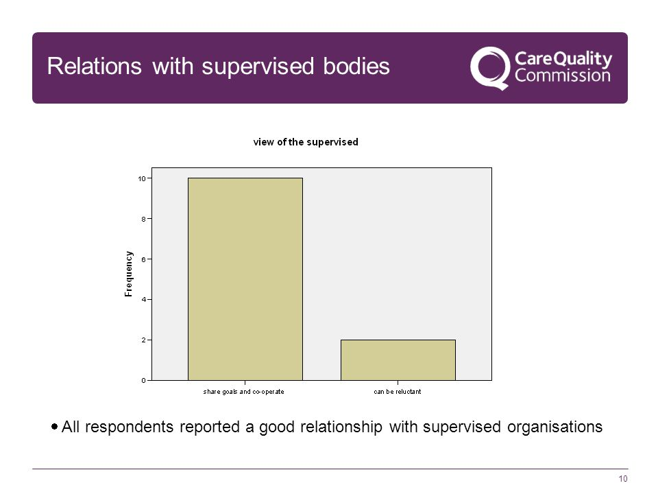 10 Relations with supervised bodies  All respondents reported a good relationship with supervised organisations