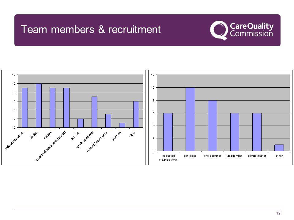 12 Team members & recruitment