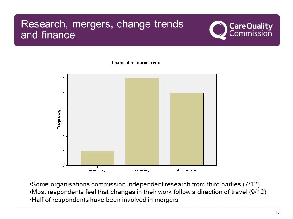 13 Research, mergers, change trends and finance Some organisations commission independent research from third parties (7/12) Most respondents feel that changes in their work follow a direction of travel (9/12) Half of respondents have been involved in mergers