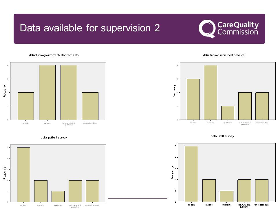 17 Data available for supervision 2