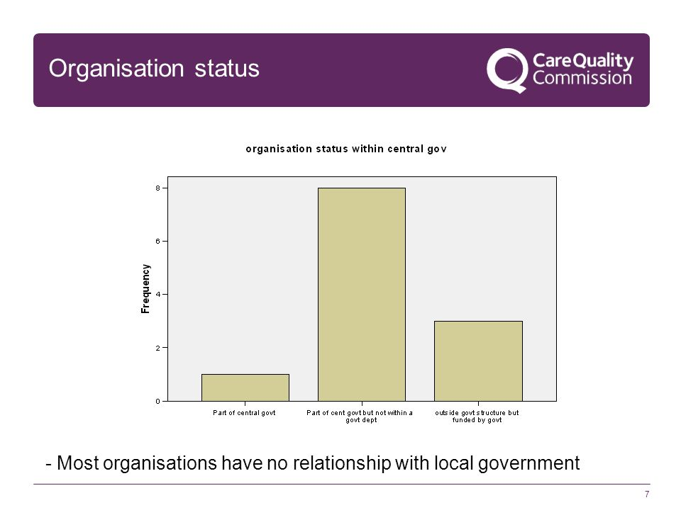 7 Organisation status - Most organisations have no relationship with local government