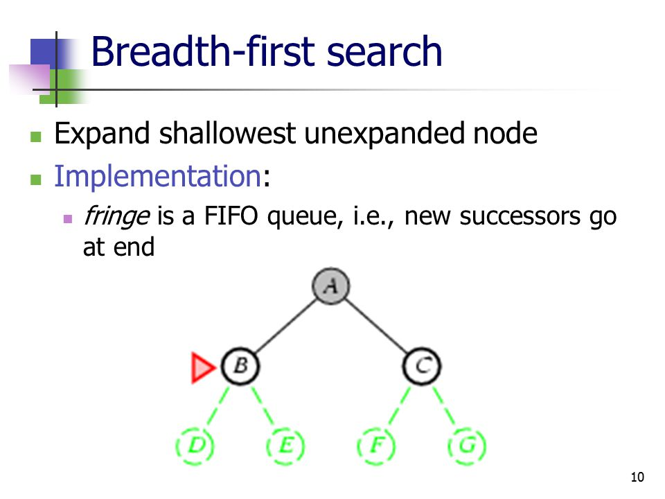 10 Breadth-first search Expand shallowest unexpanded node Implementation: fringe is a FIFO queue, i.e., new successors go at end