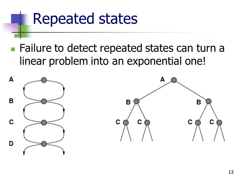 13 Repeated states Failure to detect repeated states can turn a linear problem into an exponential one!