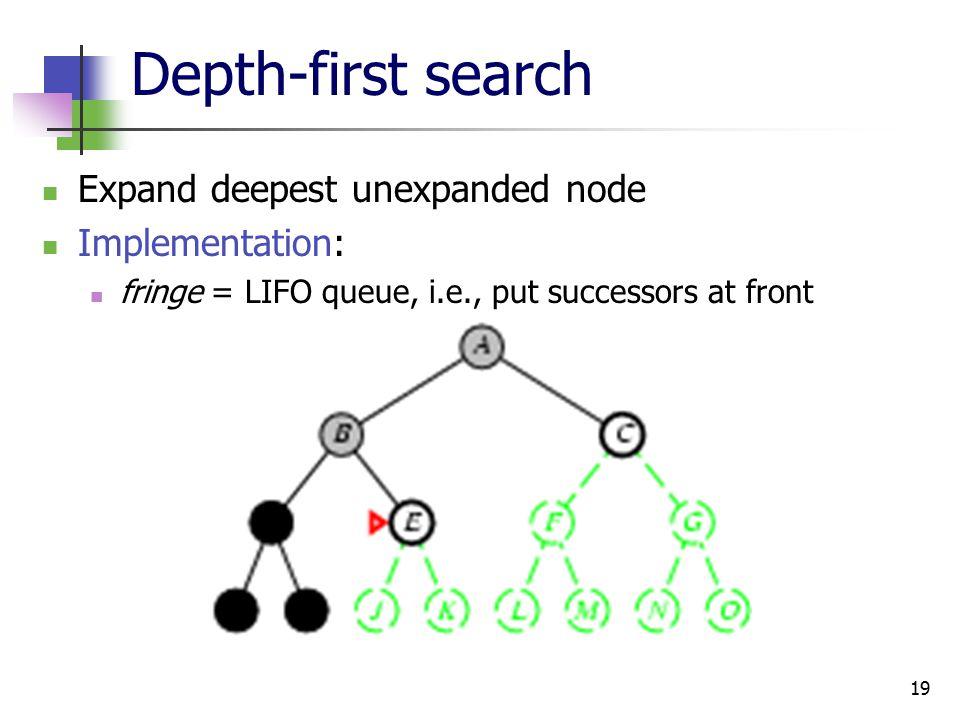 19 Depth-first search Expand deepest unexpanded node Implementation: fringe = LIFO queue, i.e., put successors at front