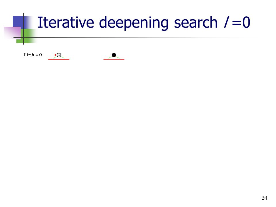 34 Iterative deepening search l =0