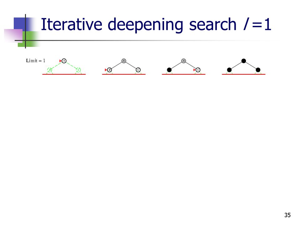 35 Iterative deepening search l =1