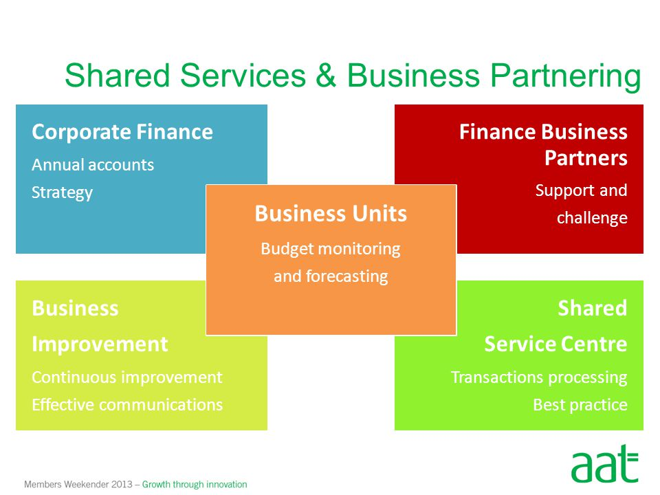 Shared Service Centre Transactions processing Best practice Corporate Finance Annual accounts Strategy Finance Business Partners Support and challenge