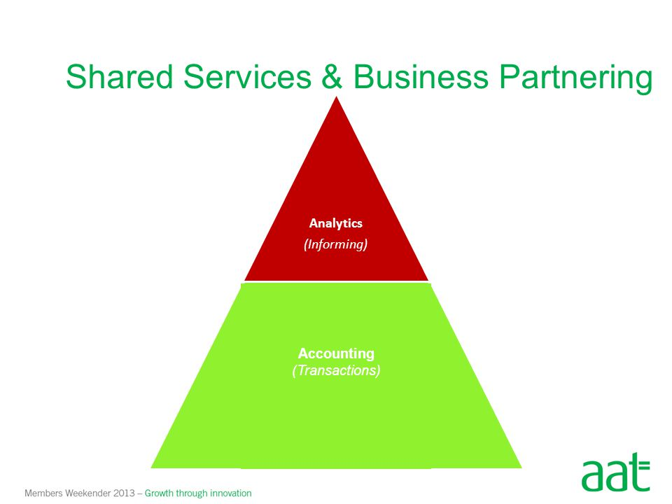 Shared Services & Business Partnering Analytics (Informing) Accounting (Transactions) Accounting (Transactions)