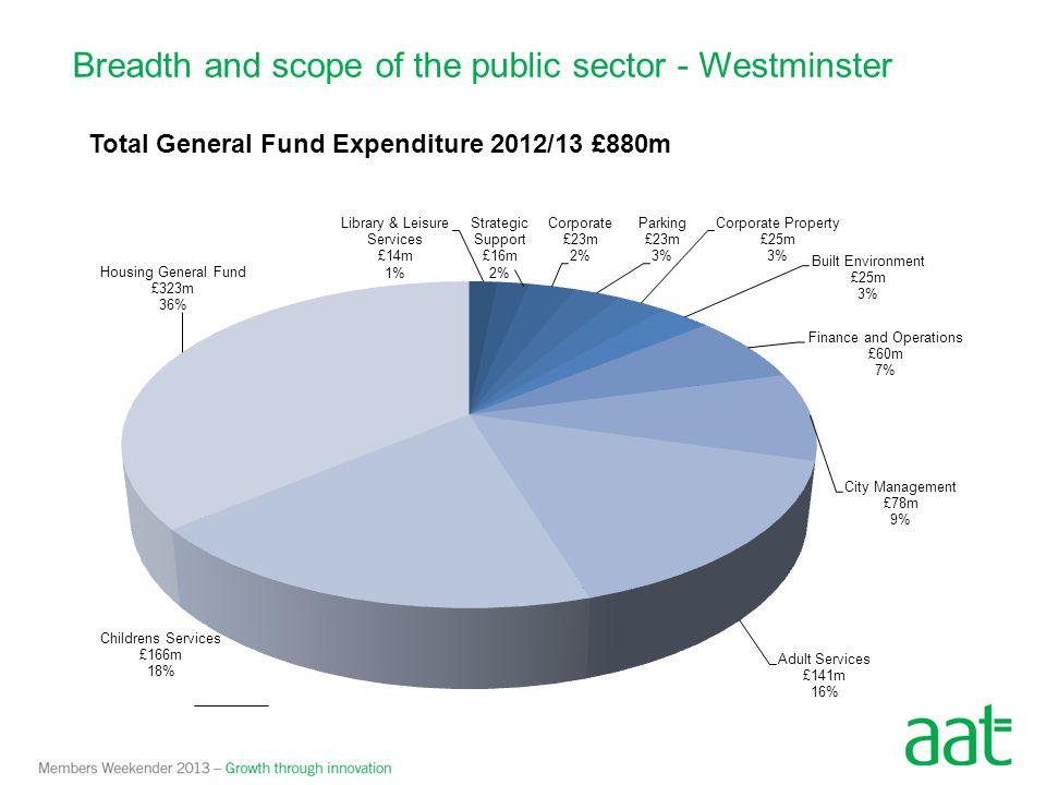 Breadth and scope of the public sector - Westminster Total General Fund Expenditure 2012/13 £880m
