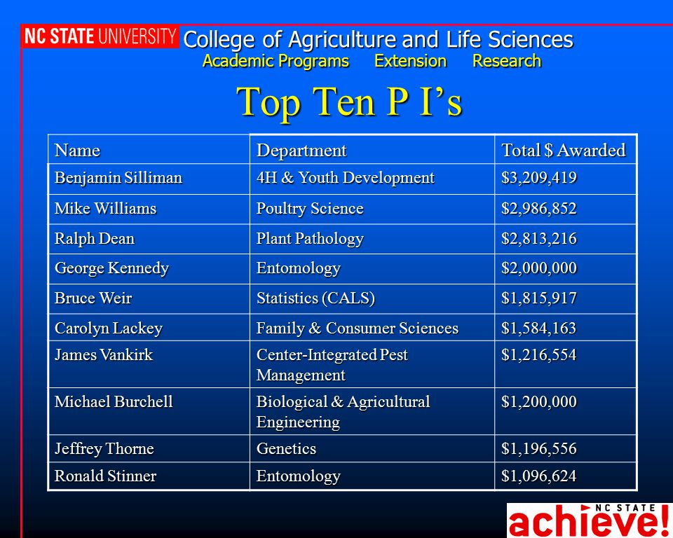 College of Agriculture and Life Sciences Academic Programs Extension Research Top Ten P I's NameDepartment Total $ Awarded Benjamin Silliman 4H & Yout