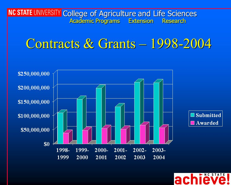 College of Agriculture and Life Sciences Academic Programs Extension Research Contracts & Grants – 1998-2004
