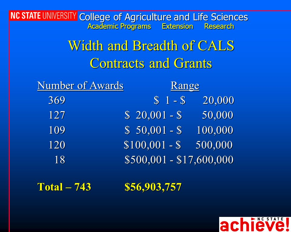 College of Agriculture and Life Sciences Academic Programs Extension Research Width and Breadth of CALS Contracts and Grants Number of Awards Range 369$ 1 - $ 20,000 127$ 20,001 - $ 50,000 109 $ 50,001 - $ 100,000 120 $100,001 - $ 500,000 18$500,001 - $17,600,000 18$500,001 - $17,600,000 Total – 743$56,903,757