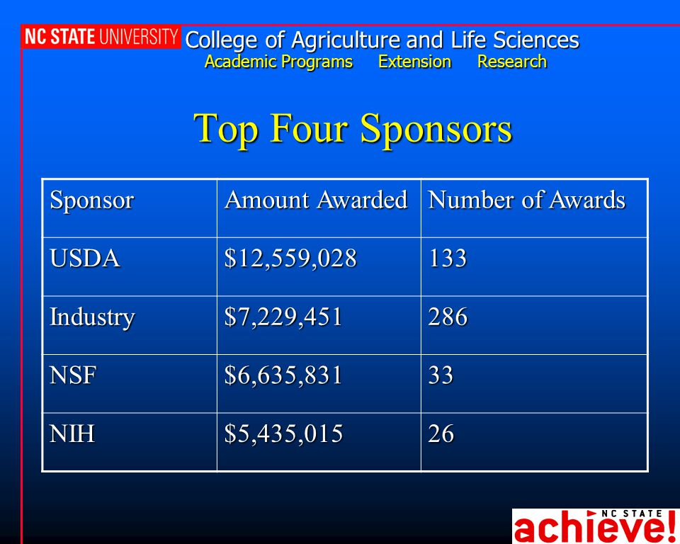 College of Agriculture and Life Sciences Academic Programs Extension Research Top Four Sponsors Sponsor Amount Awarded Number of Awards USDA$12,559,028133 Industry$7,229,451286 NSF$6,635,83133 NIH$5,435,01526