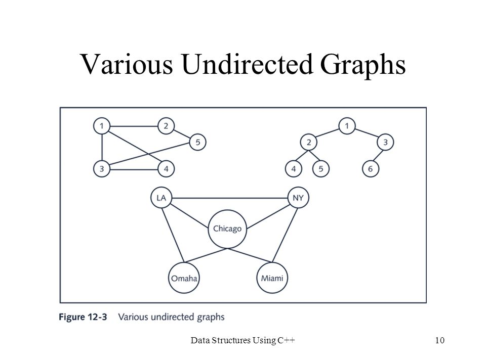 Data Structures Using C++10 Various Undirected Graphs