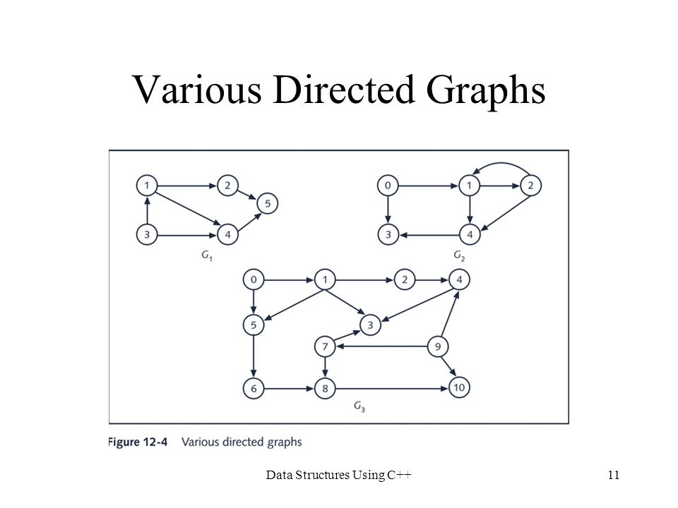 Data Structures Using C++11 Various Directed Graphs