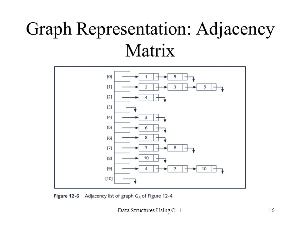 Data Structures Using C++16 Graph Representation: Adjacency Matrix
