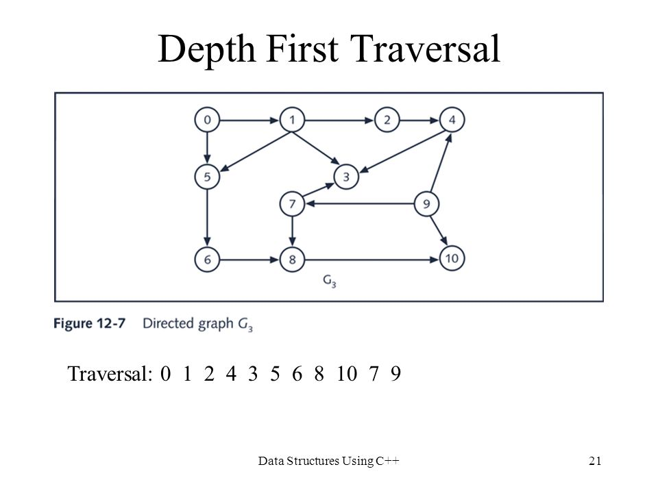 Data Structures Using C++21 Depth First Traversal Traversal: 0 1 2 4 3 5 6 8 10 7 9