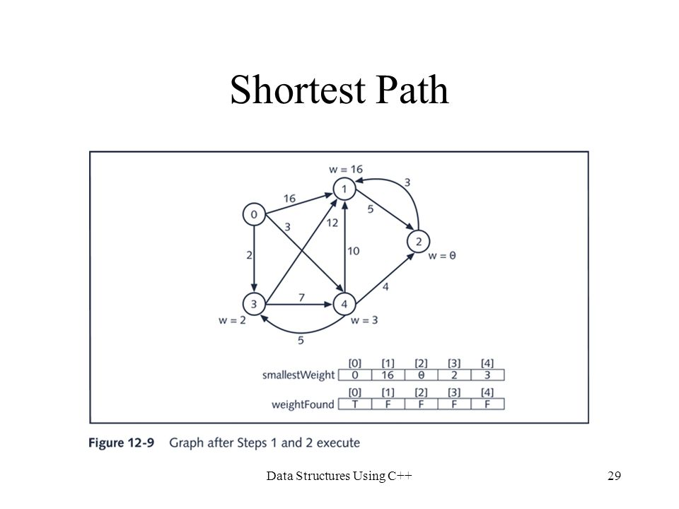 Data Structures Using C++29 Shortest Path