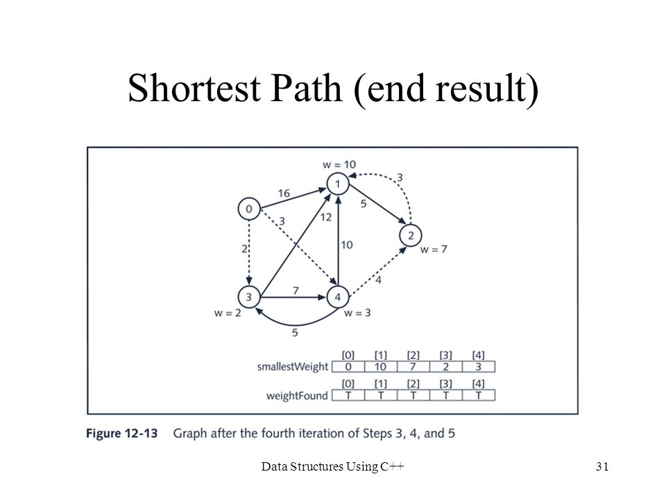Data Structures Using C++31 Shortest Path (end result)