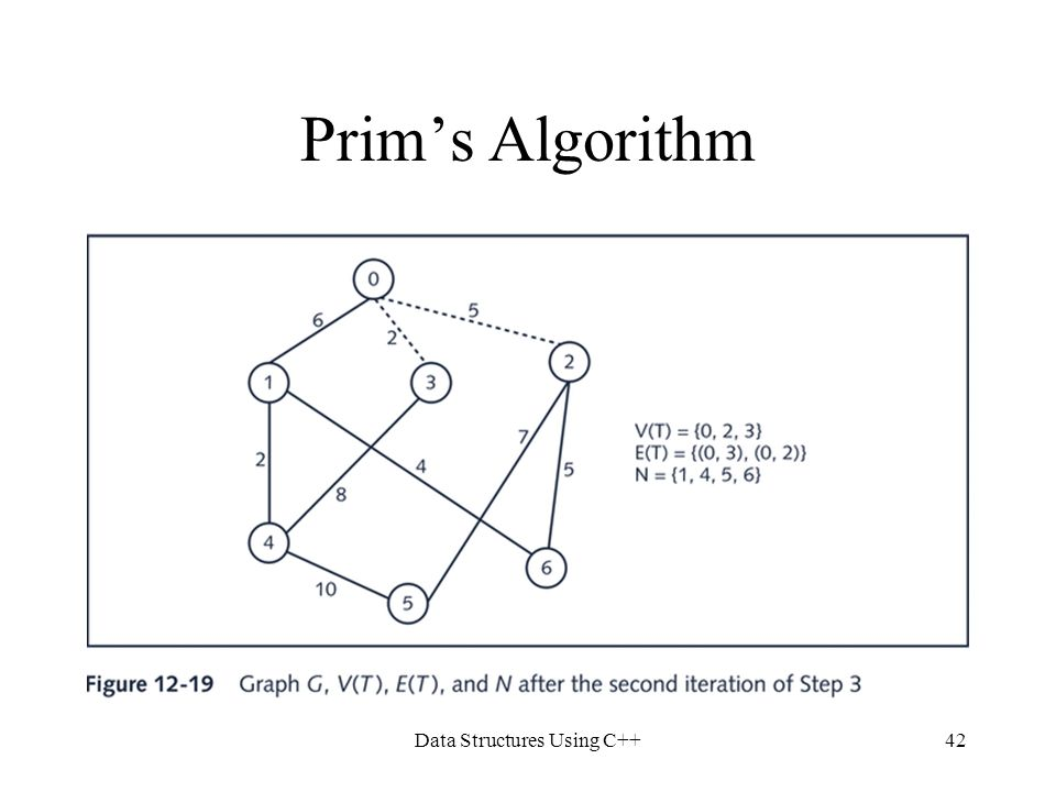 Data Structures Using C++42 Prim's Algorithm